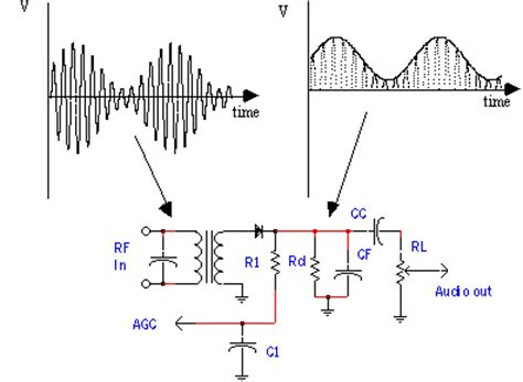 diode envelope detector mixers in communications