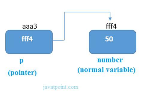 C Pointers - javatpoint C- Pointer Indirection