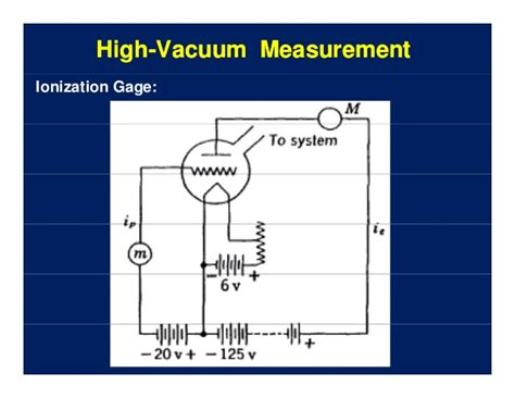 Vacuum Measurement Units High Vacuummeasurement