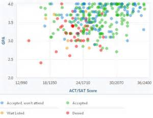 Ut Score Ut Dallas Gpa Sat Scores And Act Scores For Admission