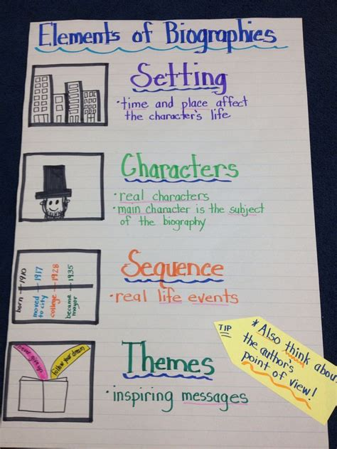 biography introduction features anchor chart for biography unit anchor charts