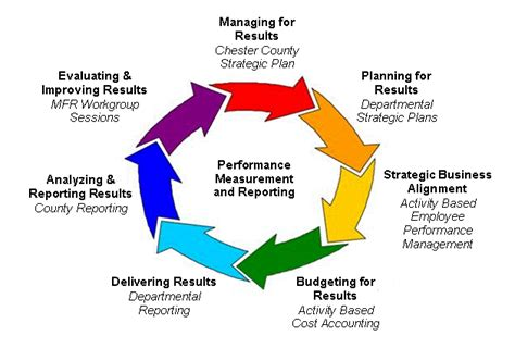 strategic planning cycle diagram strategic plan managing for results chester county pa
