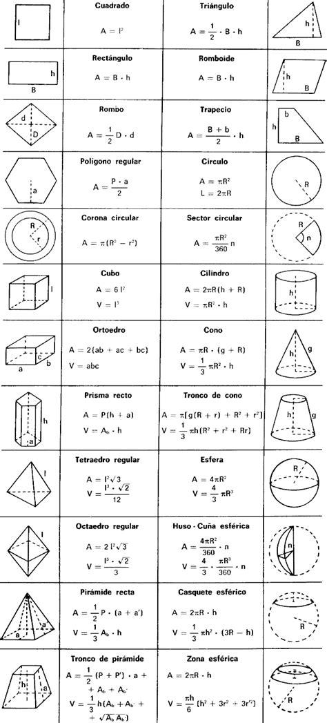 figuras geometricas area y volumen matematicas y mas formulas de areas y volumenes