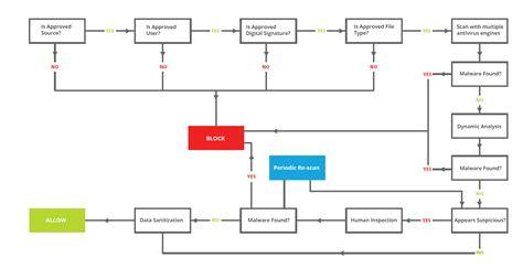 photo workflow metadefender workflow engine for managing it