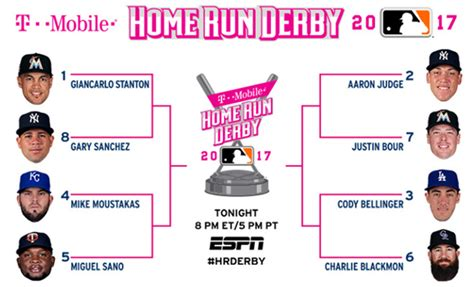 mlb home run derby free espn sports live