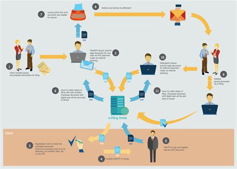 workflow and process sales flowcharts solution conceptdraw