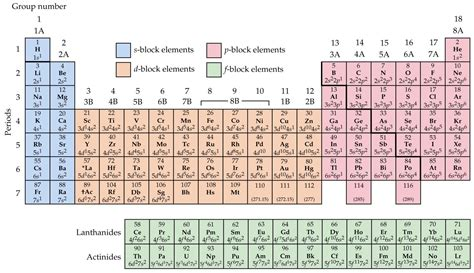 Periodic Table With Electron Configurations by Chapter 8 Electron Configurations And The Periodic Table