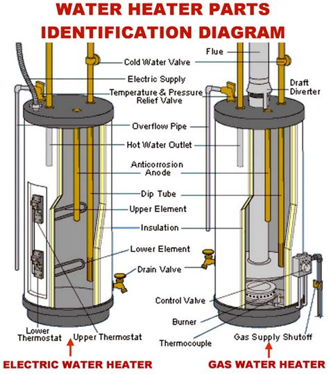 water heater gas and electric parts identification
