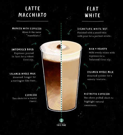 Comparing the Latte Macchiato and the Flat White   1912 Pike