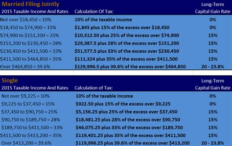 2015 federal income tax rates retirement contribution