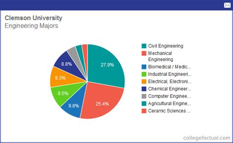 design management undergraduate info on engineering at clemson university grad salaries