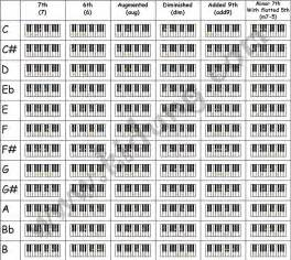 Chart Of 144 Keyboard Chords » Home Design 2017