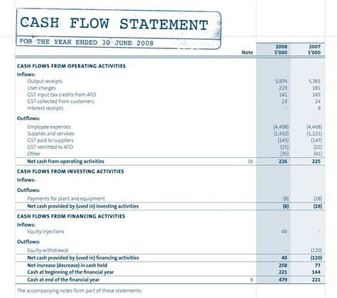 cash flow format for ngo components of the cash flow statement and exle
