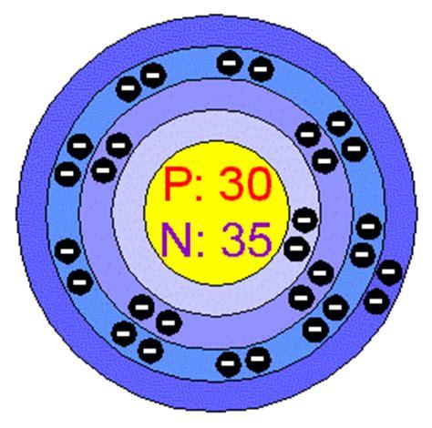 zinc protons chemical elements zinc zn