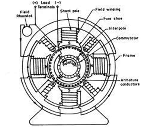 induction generator construction how does a dc generator work