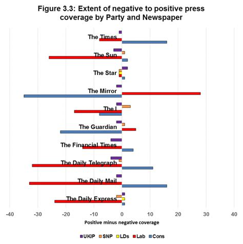 Press Coverage Media Analysis Of The 2017 General Election Caign Report 2