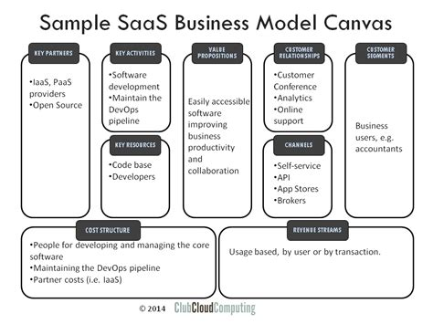 saas pricing model template business model canvas for saas providers club cloud