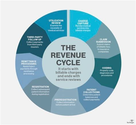revenue cycle diagram revenue cycle flowchart create a flowchart