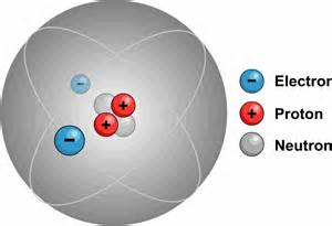 How Many Protons In Helium Helium Protons Related Keywords Suggestions Helium