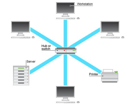 network layout star lan local area network designed and delivered by entrustit