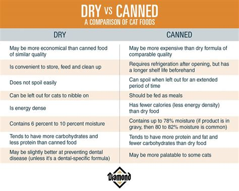 pros and cons of cats canned vs dry food is one better for your cat diamond
