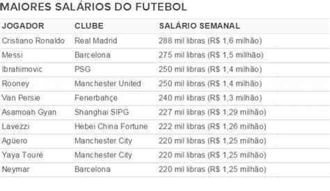 os 10 maiores salarios de jogadores do brasil 2016 na china lavezzi entra no top 10 dos maiores sal 225 rios do