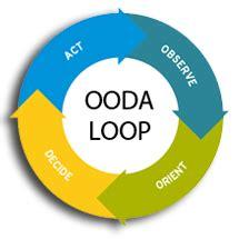 Organizational Structures Related Keywords Ooda Loop Diagram