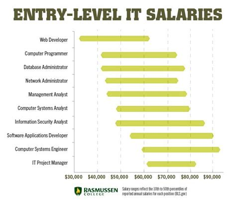 Entry Level Mba Marketing Salary by 10 Entry Level It Salaries That Can Change Your