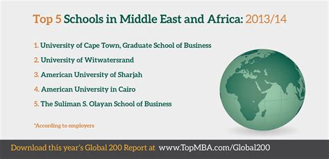 Top Universities In Uae For Mba by Top Business Schools In Africa The Middle East Topmba