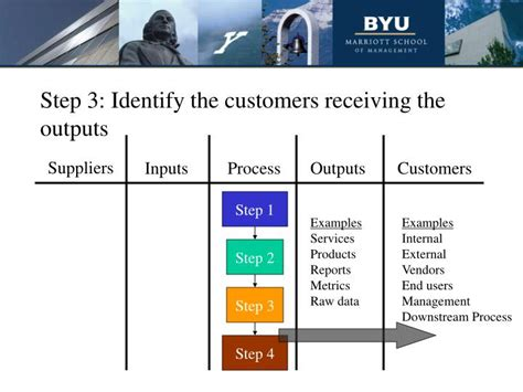 step by step process for sending customer or vendor master ppt sipoc diagram powerpoint presentation id 6691158