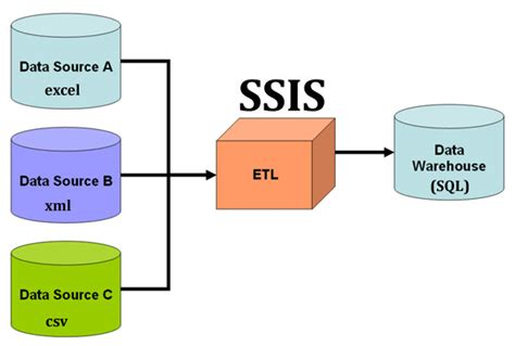 data integration cycle management with ssis a introduction by exle books understand etl process using ssis with an exle learn