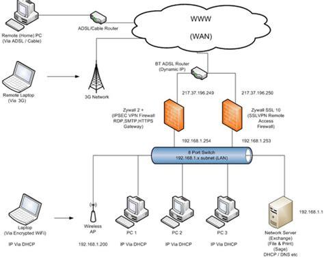 network layout optimization eureka technocrats inc software development it and