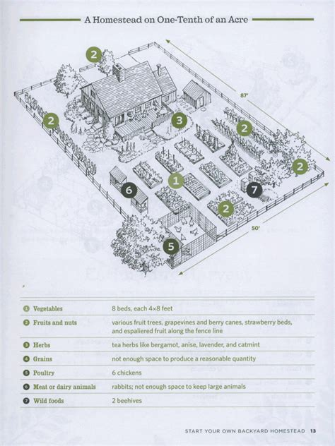 land layout plan tenth acre homestead plan homestead diy tutorials and