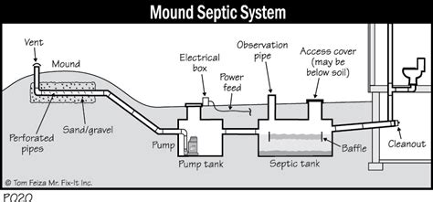 mound system diagram above ground septic system diagram above ground sewage