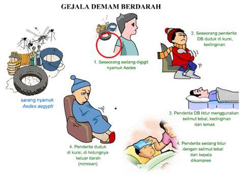 blog keperawatan asuhan keperawatan dengue haemoragic