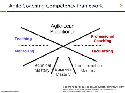 coaching and mentoring a framework for fostering organizational change books agile coaching institute providing agile coaches
