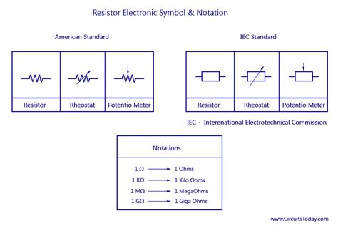power resistor symbol resistors and types of resistors fixed and variable resistors