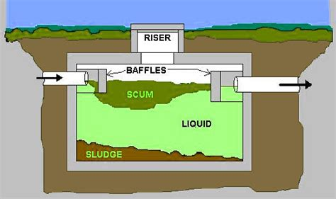 Plumbing Septic Systems by Septic Tank Lines And Septic System Line Installation Houston