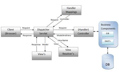 mvc architecture flow diagram mvc architecture