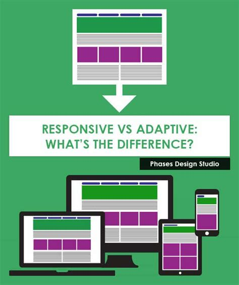 adaptive layout vs responsive design compare responsive vs adaptive website design