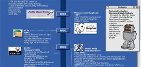 The History Of Search Engines The History Of Search Engines Infographic Only Infographic Infographics