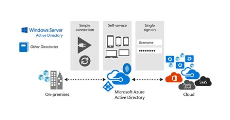 link integrate office 365 and azure active directory
