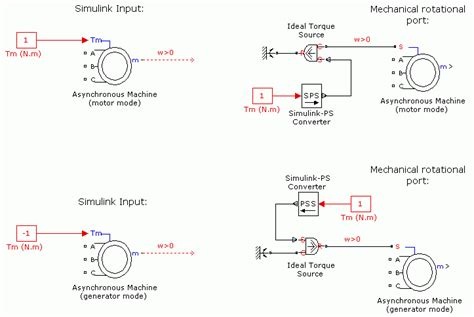 induction generator model simulink model the dynamics of three phase asynchronous machine also known as induction machine simulink