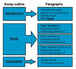 How to write a 5 paragraph essay outline need paper help
