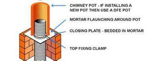 Chimney Flue Liner Fitters - fitting a chimney flue liner to a pot or cowl the stove