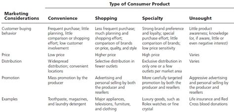 Classification Of Consumer Products Mba Notes by Types Of Products Relivingmbadays