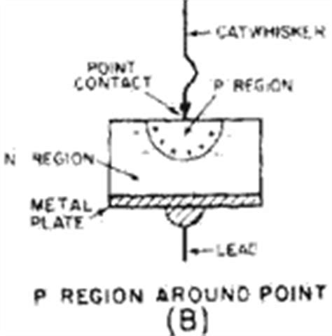 definition of point contact diode navy electricity and electronics series neets module 11 rf cafe