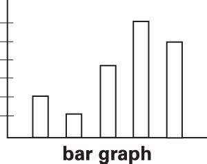Bar Definition Bar Graph Definition For Language Learners From