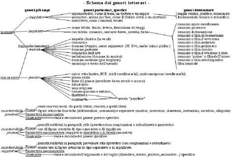 analisi testo san martino carso la poesia come formazione il testo poetico