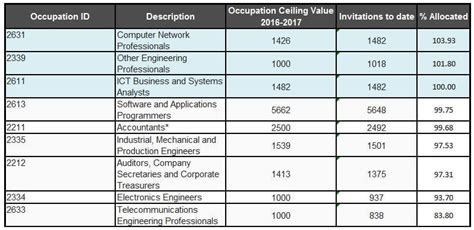 Occupation Ceiling by Occupation Groups Nearing Their Occupation Ceilings